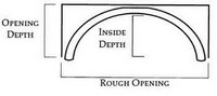 Opening & Inside Depth & Rough Opening